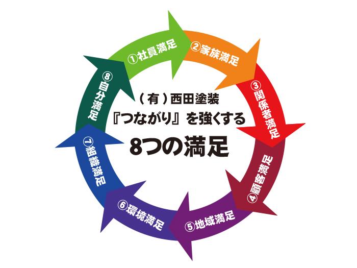 有限会社西田塗装 『つながり』を強くする8つの満足